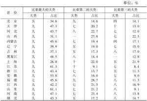 表14 2012年各省份文化企业营业收入中排名前3位的大类及其占比