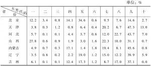 表15 2012年各省份文化企业营业收入中各大类所占比重