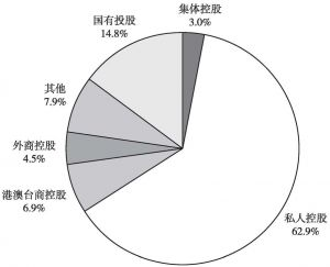 图1 2012年全国文化企业数量中不同控股类型企业所占比重