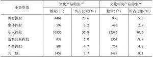 表1 2012年两大部分文化企业中各控股类型企业数量及其所占比重