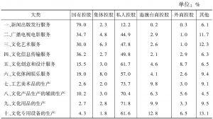 表2 2012年各大类文化企业数量中各类控股企业所占比重