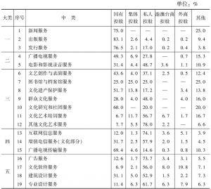 表3 2012年各中类文化企业数量中各类控股企业所占比重