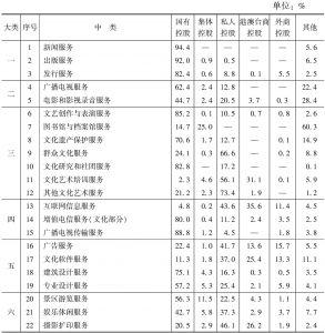 表6 2012年末各中类资产总额中不同控股类型企业所占的比重
