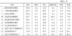 表9 2012年不同控股类型企业在各大类文化企业营业收入中所占比重