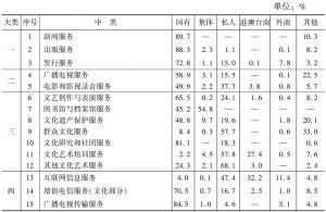 表10 2012年不同控股类型企业在各中类文化企业营业收入中所占的比重