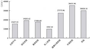 图9 2012年不同控股类型文化企业的户均营业收入