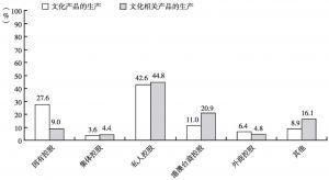 图15 2012年末不同控股类型企业占各大部分文化企业从业人员数量的比重
