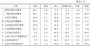 表14 2012年末不同控股类型企业占各大类文化企业从业人员数量的比重
