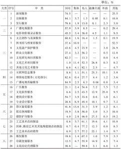 表15 2012年末不同控股类型企业占各中类文化企业从业人员数量的比重