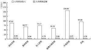 图18 2012年不同控股类型文化企业的人均营业收入和人均利润总额