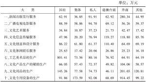 表19 各大类文化企业中不同控股类型企业的人均营业收入