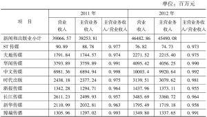 表9 文化类上市公司的营业收入及主营业务收入