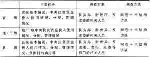表2-1 调研计划一览表
