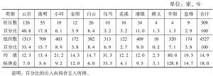 表1 贵阳市城市社区社会组织区域分布