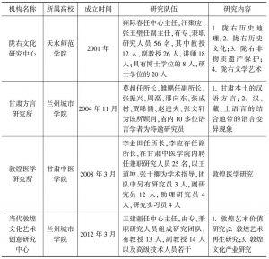 表5 甘肃省高等院校地方文化研究机构概况