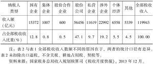 表2 中国税收收入来源结构(2013年)