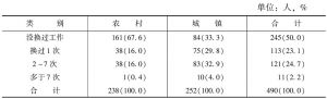 表29-16 不同居住地被访者更换工作次数情况