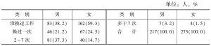 表29-17 不同性别被访者的更换工作次数情况