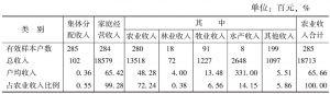 表29-21 样本户全家农业收入情况