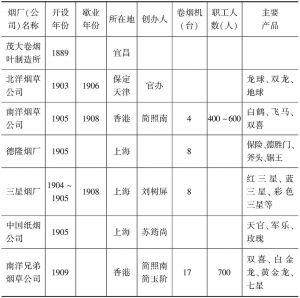 1889~1911年开设的部分民族烟厂(公司)情况表