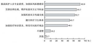 图18 受访者认为改善医患关系的途径