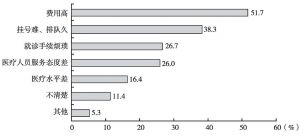 图22 受访者认为就诊过程中最应改善的问题