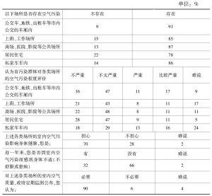 """""""室内空气污染状况广州市民评价""""民调数据"""