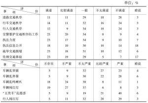 """""""交通秩序广州市民评价""""民调数据"""