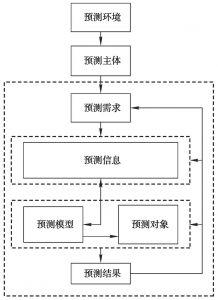 图2-1 领域问题的概念模型