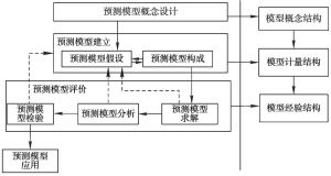图2-2 预测模型的构造过程