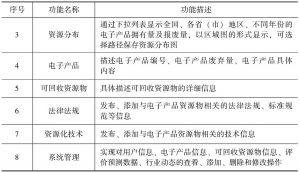 表4-1 系统功能描述-续表
