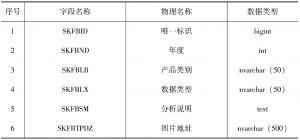 表4-4 资源分布
