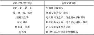 表5-9 资源化处理后的废物回收利用