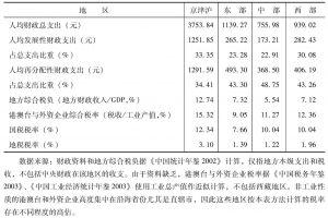 表1 各地区部分财税指标