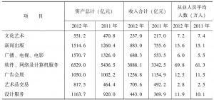 表1 北京市文化创意产业活动单位基本情况