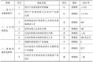 """表4 2015年上海""""设计之都""""发展主要指标"""