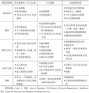 表1 增权过程的潜在成果和变化方式