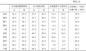 表4 调查对象健康意识的地区及性别比较