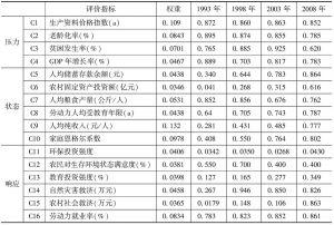 表7-6 农户生计安全预警指标值