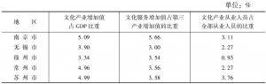 表1 江苏省文化产业相关数据