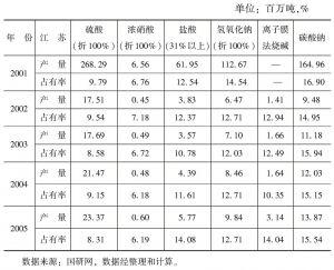 表12-10 江苏省化学原料及化学制品制造业主要产品产量与市场占有率