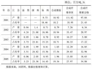 表12-12 江苏省化学原料及化学制品制造业主要产品产量与市场占有率