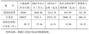 表16-6 2004年江苏沿海经济带综合情况表