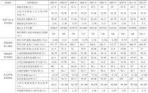附表1 2003~2012年深圳市循环经济发展评价指标