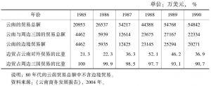 表1-1 80年代云南省边境贸易的发展及地位