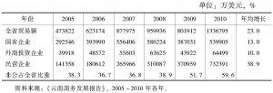 表3-3 云南省非公企业对外贸易的发展及地位