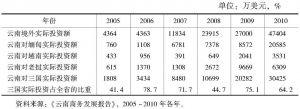 表3-5 云南省境外投资(周边国家)情况