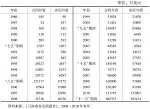表3-7 云南省利用外资统计
