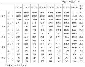 表3-9 云南对东盟的农产品贸易