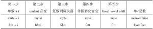表3 英语名词的单复数转换